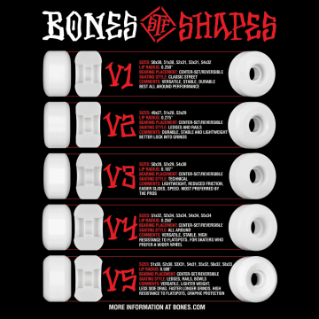 Boardlife guide Bones skate wheels STF Versions